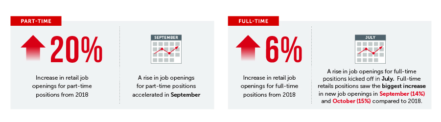 Statistics about recruiting retail employees for part-time and full-time roles during the holiday season.