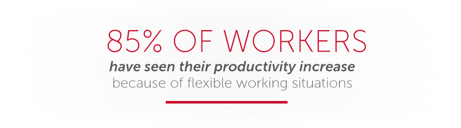 85% of workers have seen their productivity increase because of flexible working situations.