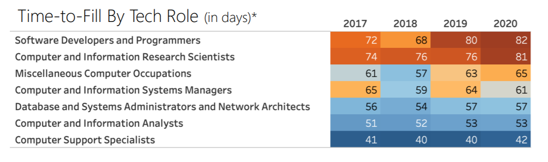 Time-To-Fill by Tech Role chart
